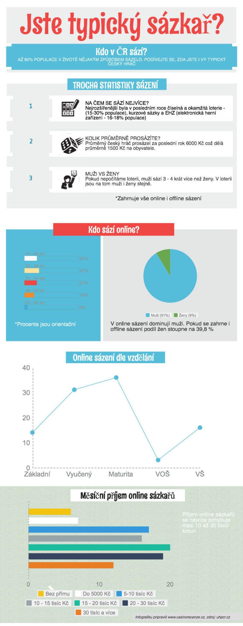 Jste typický sázkař infografika