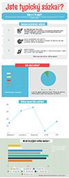 Jste typický sázkař? (Infografika)
